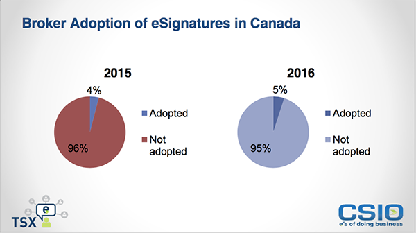 Broker Adoption of eSignatures in Canada