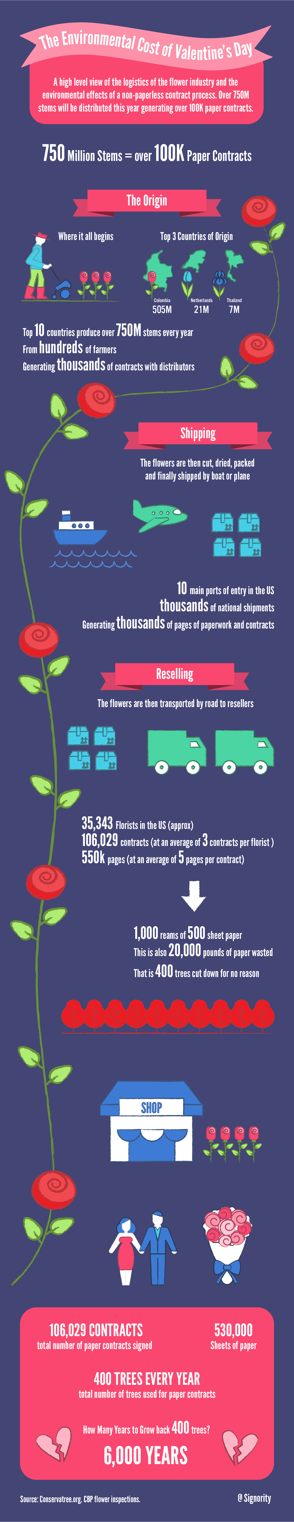 Signority Valentines Day and paper contracts Infographic 2017