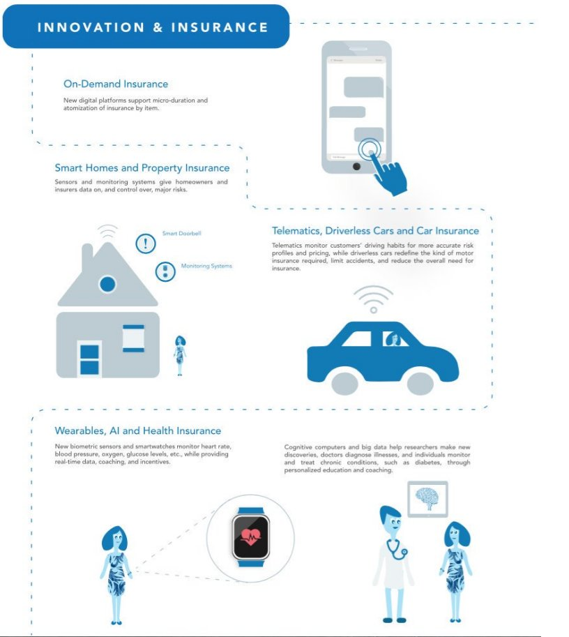 Infographic on the innovation of insurance technology and its impacts