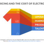 Pricing transparency and the cost of electronic signatures @ Signority